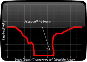 Productivity before and after Stumble Upon.